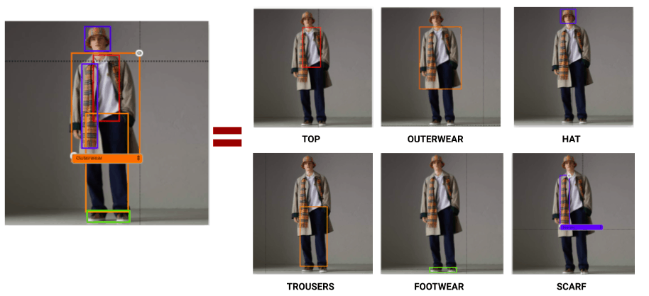 Use Visual Search To Detect and Tag All Products On Your Full Body Images