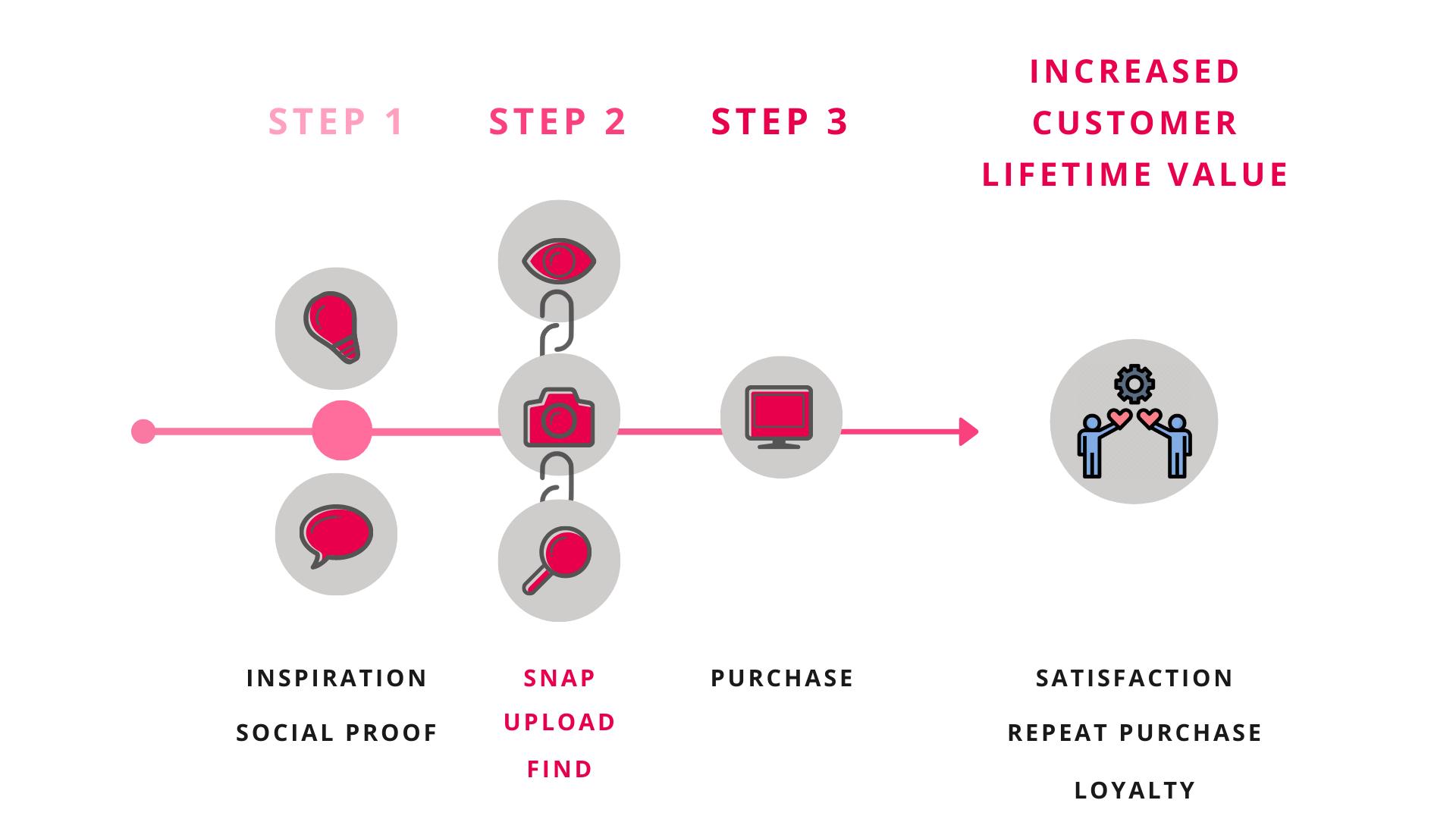 visual search customer journey